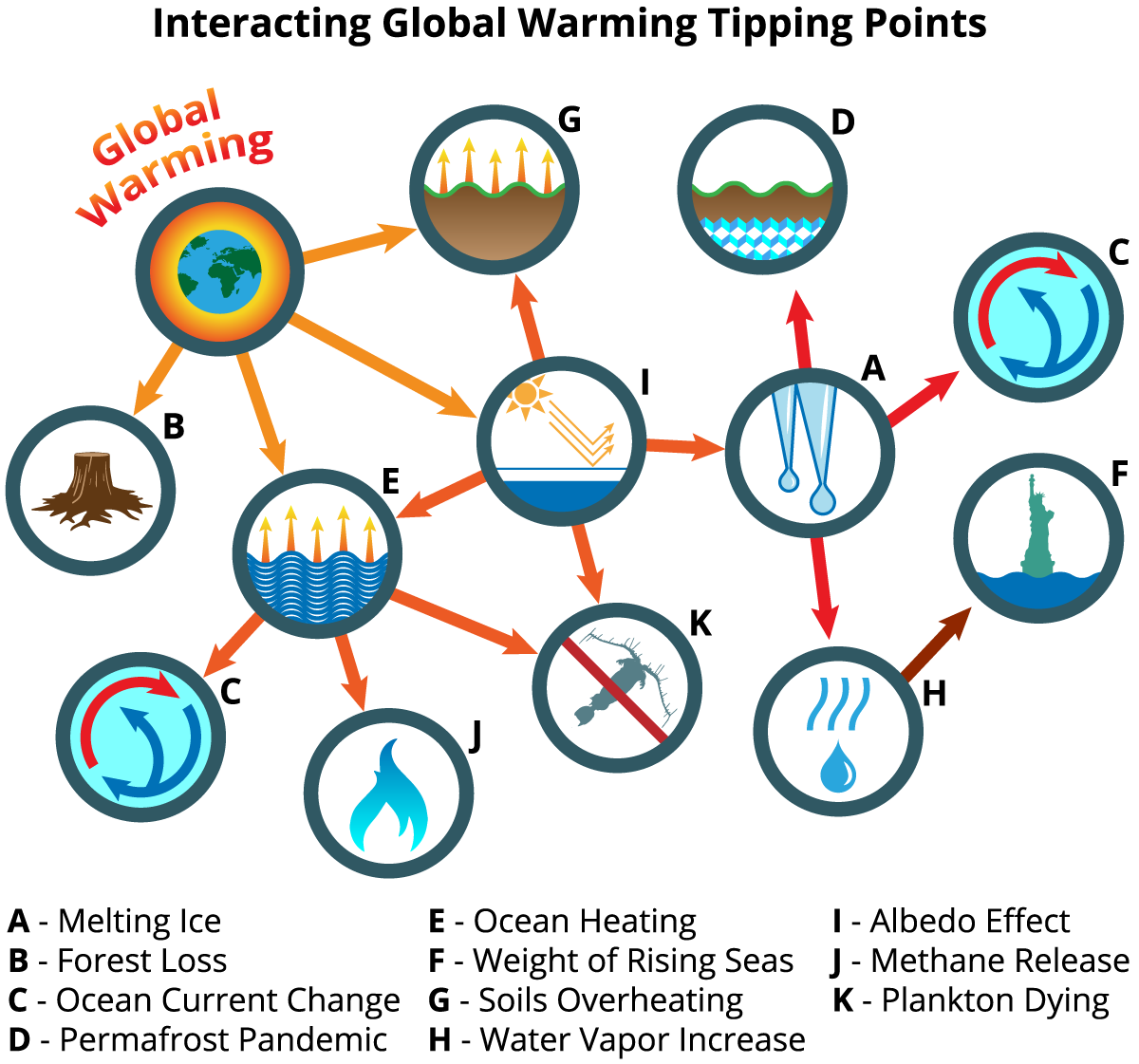 11 key global warming tipping points job one for humanity chapter4interactingglobalwarmingtippingpointsg ccuart Image collections
