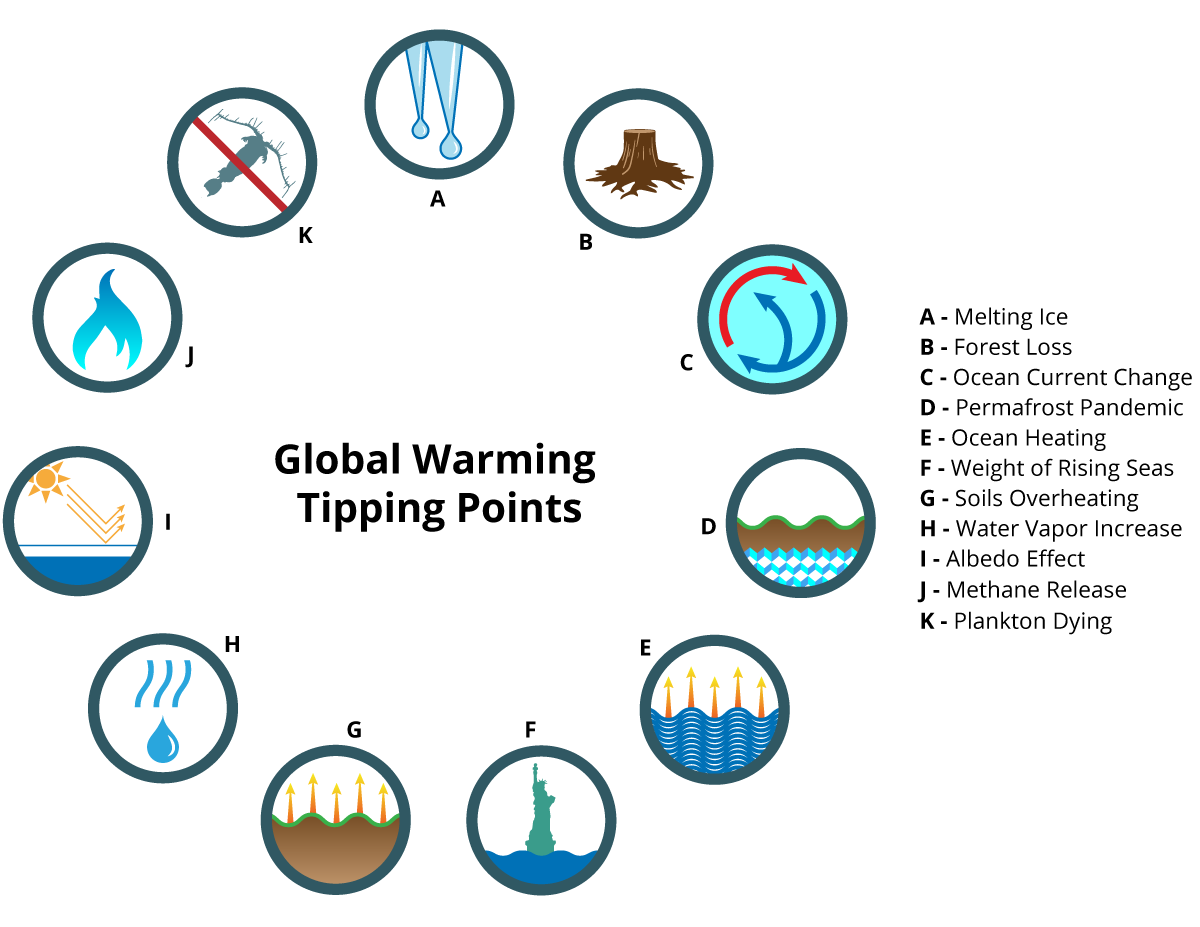 Chapter_4_Global_Warming_Tipping_Points.png