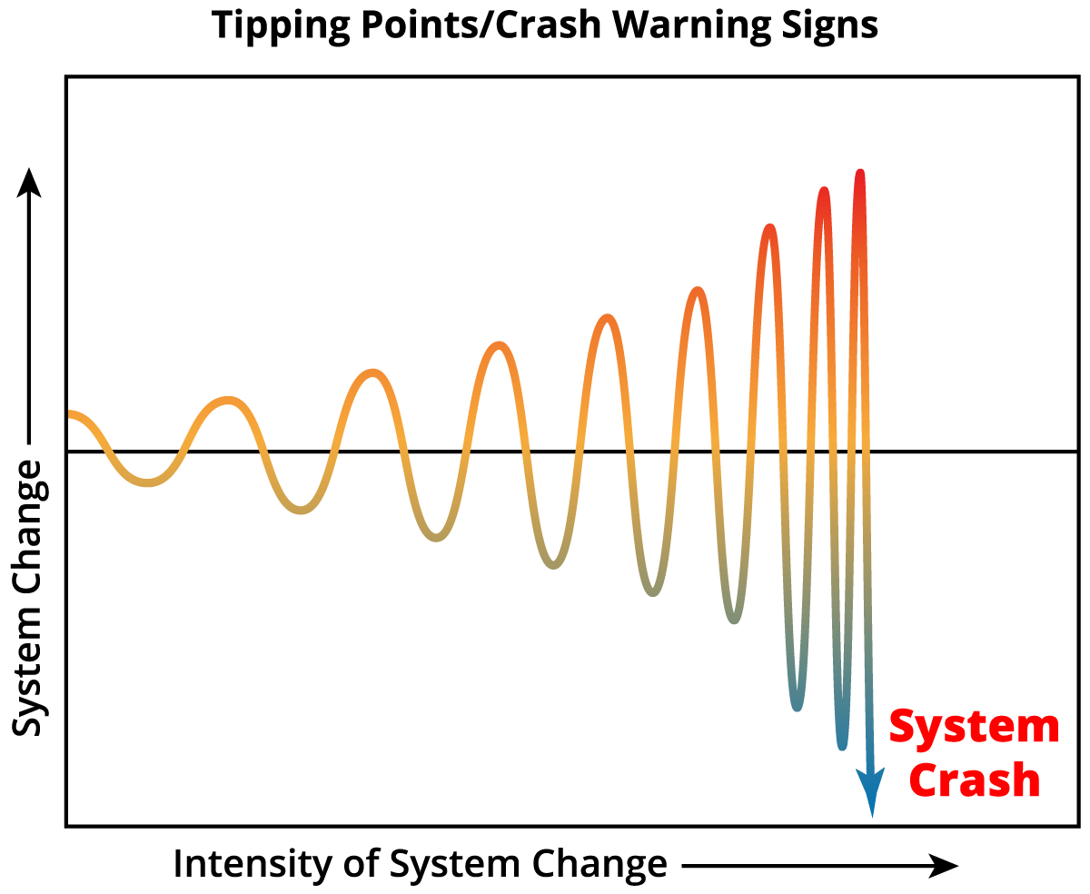 Chapter_4_Tipping_Points_Crash_Warning_Signs.png