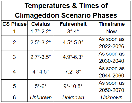 Climageddon_Scenario_Phases.png