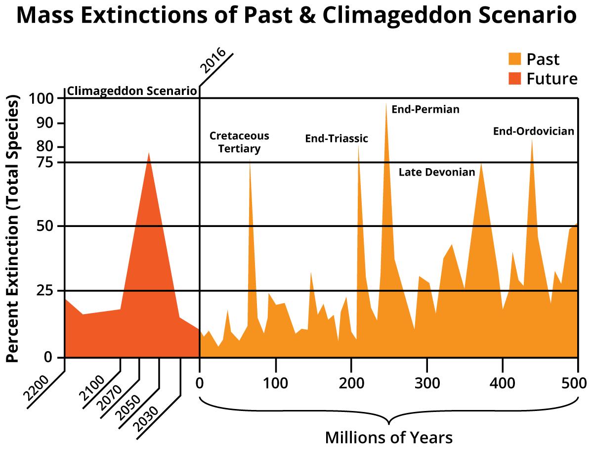 Mass_Extinctions_Climageddon_Scenarie.png