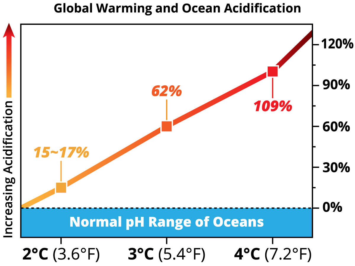 Global_Warming_Ocean_Acidification.png