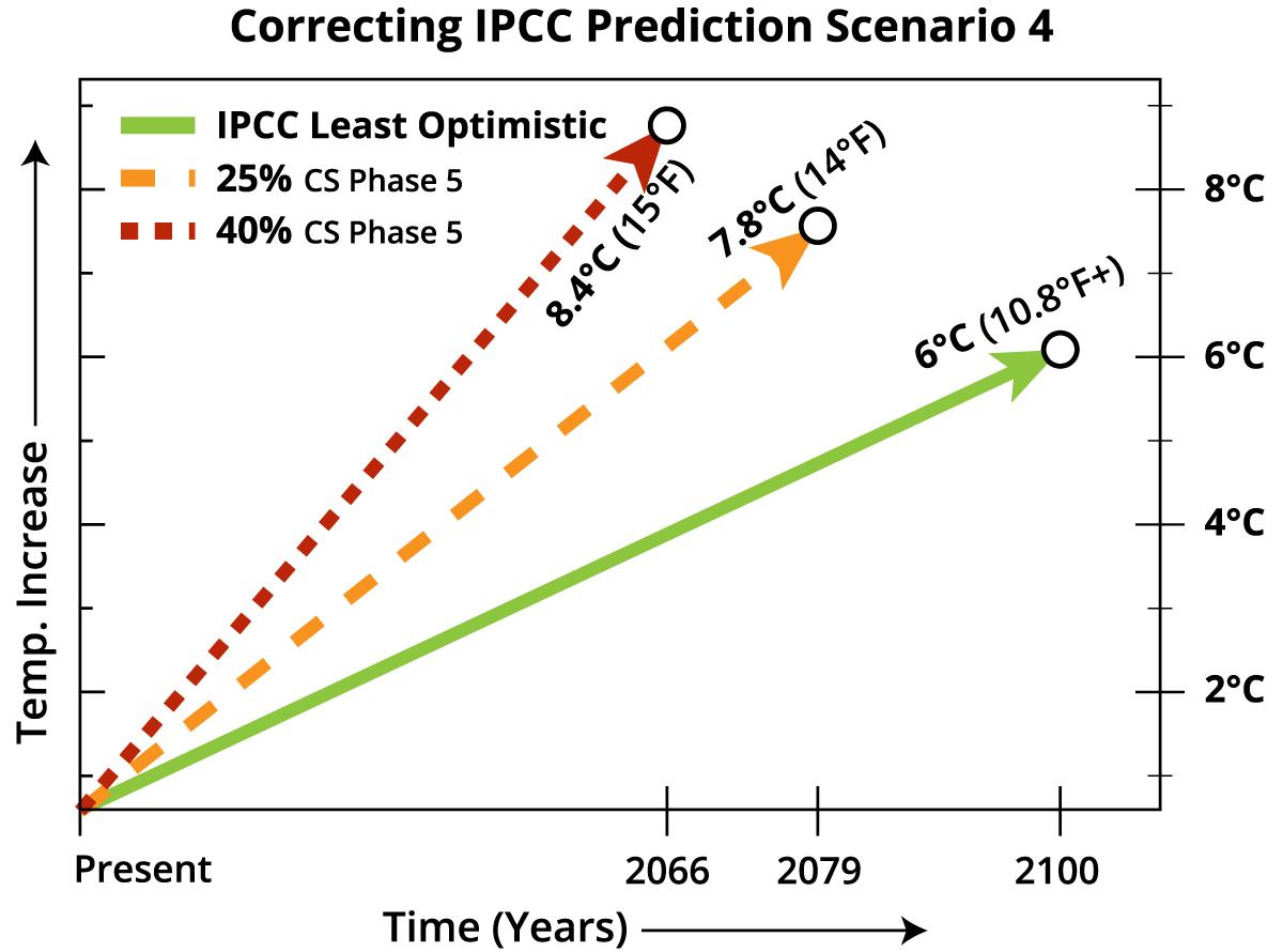 Correcting_IPCC_Prediction_Scenarios-04.png