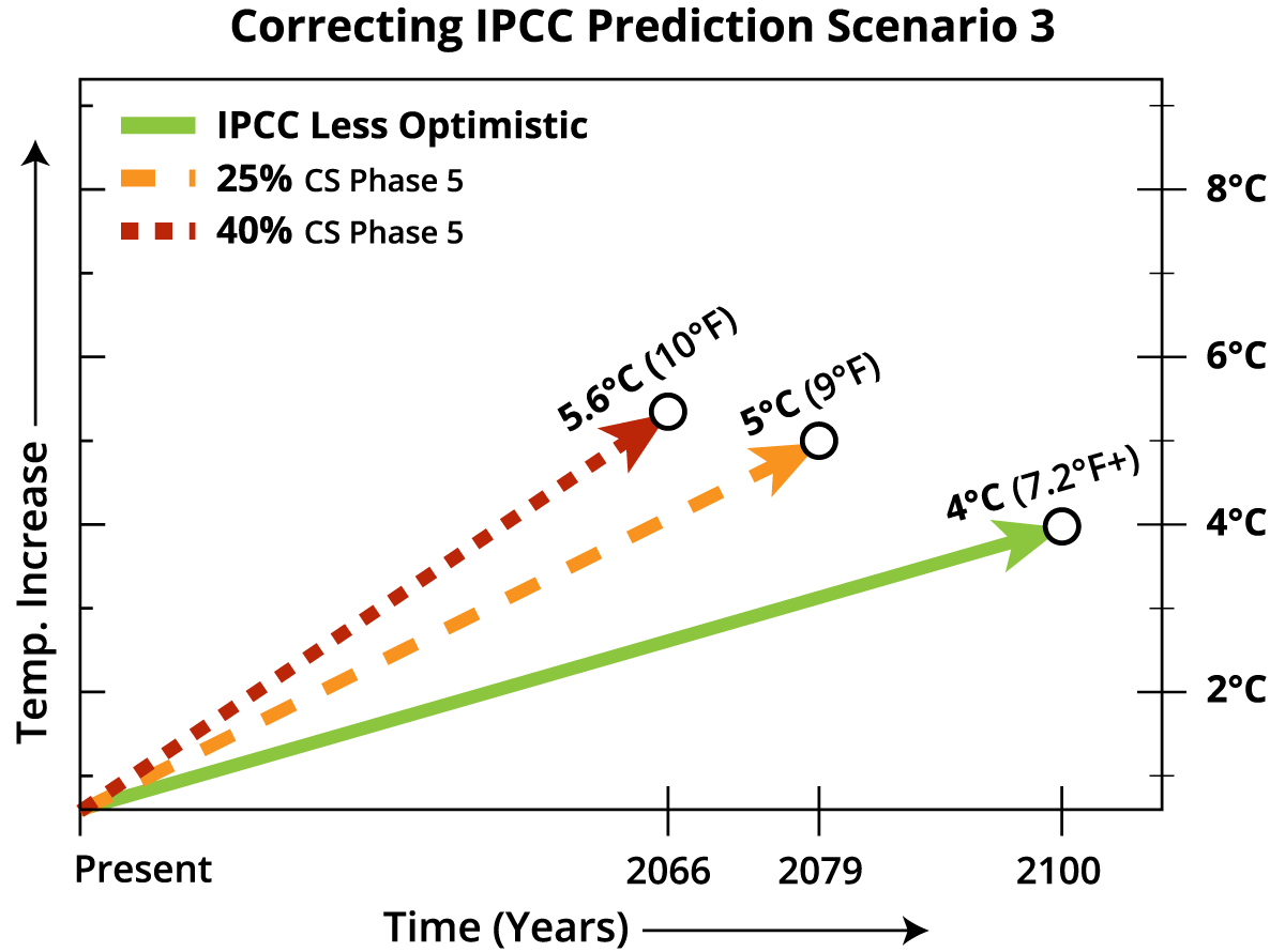 Correcting_IPCC_Prediction_Scenarios-03.png
