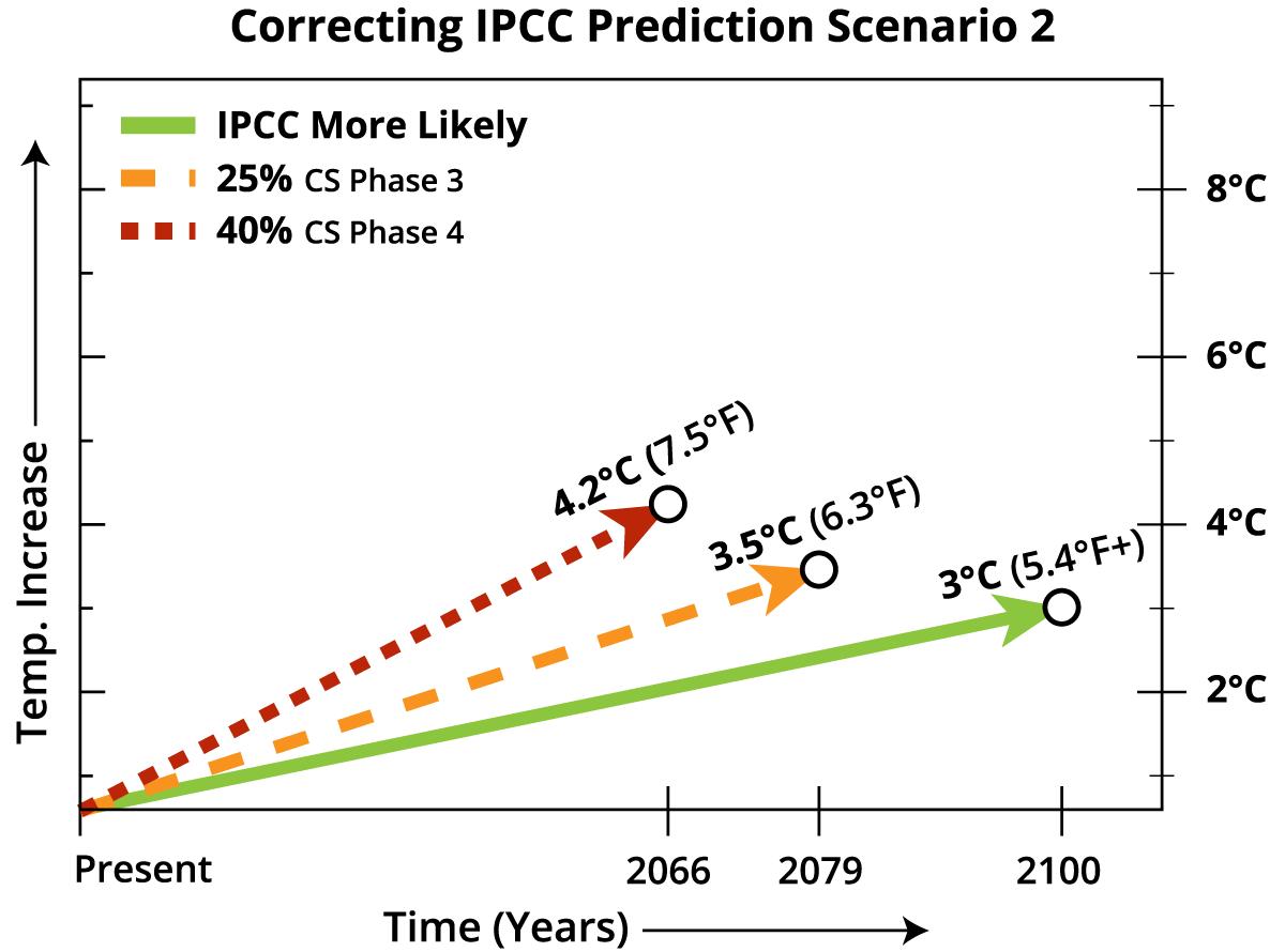 Correcting_IPCC_Prediction_Scenarios-02.png