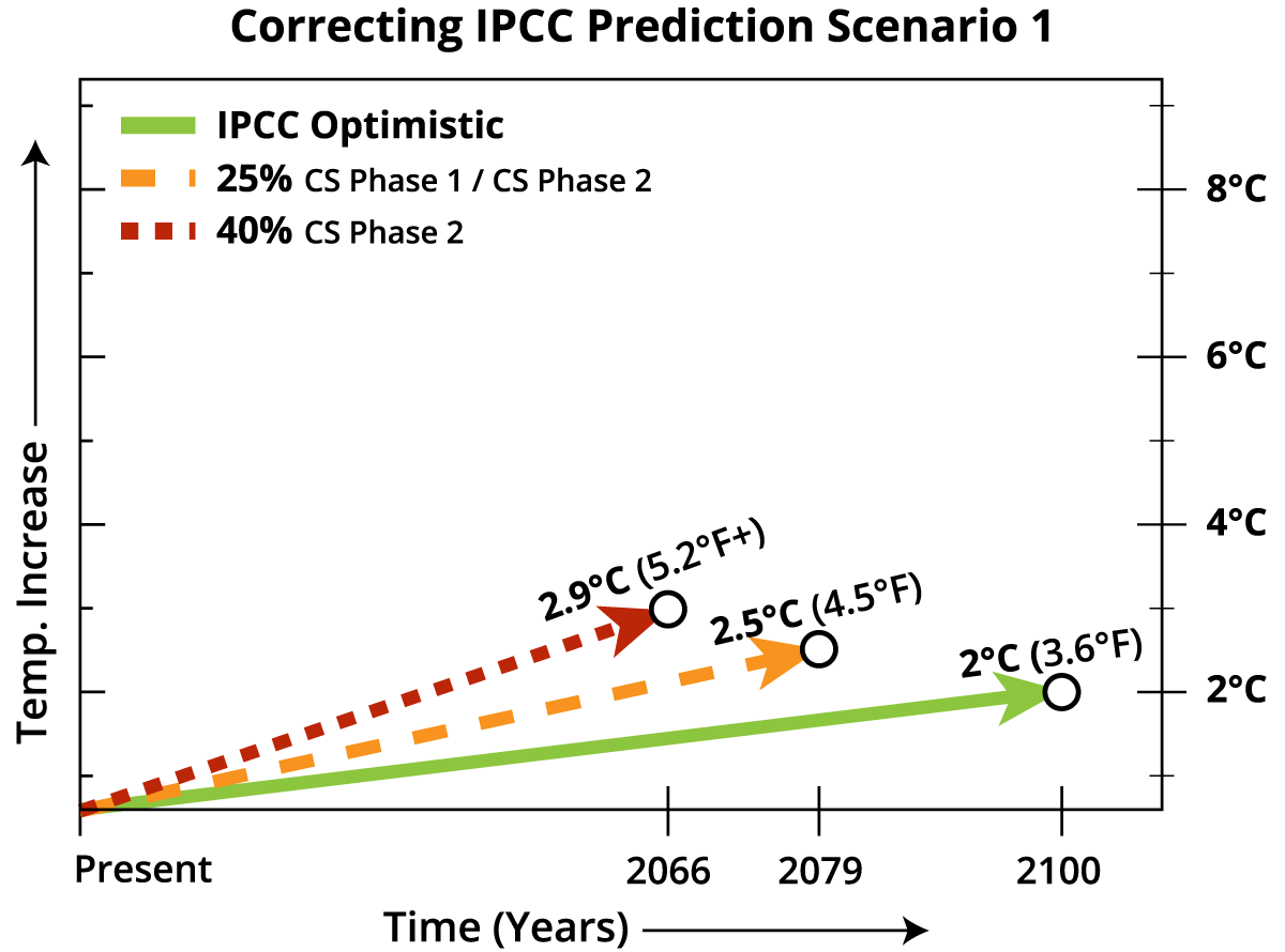 Correcting_IPCC_Prediction_Scenarios-01.png