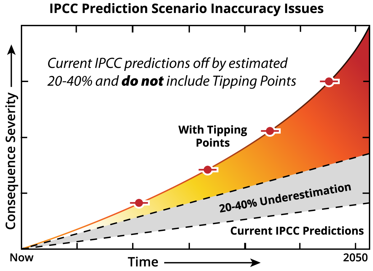 Chapter_7_IPCC_Prediction_Inaccuracy.png