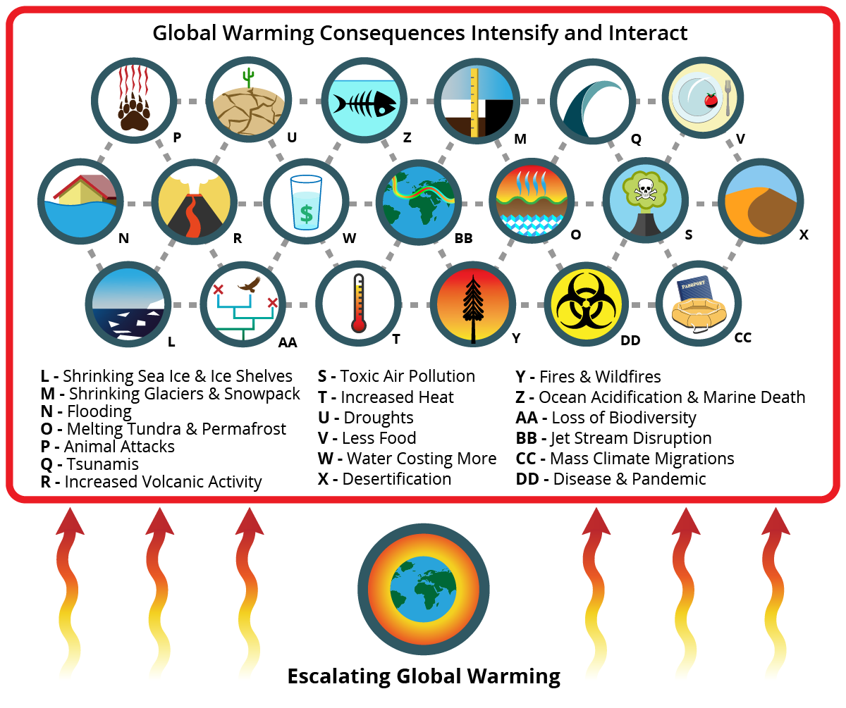 20 Worst Global Warming Consequences - Job One for Humanity