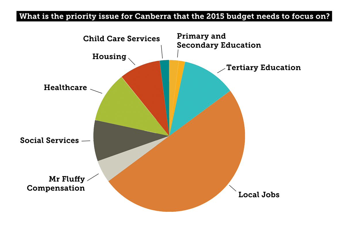 Results_priority_canberra.png