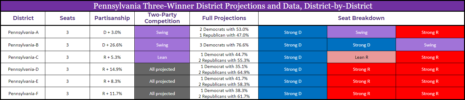PA_new_districts_combined_table.PNG