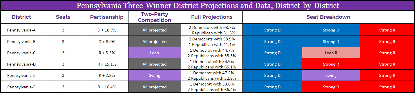 PA_old_districts_combined_table.png