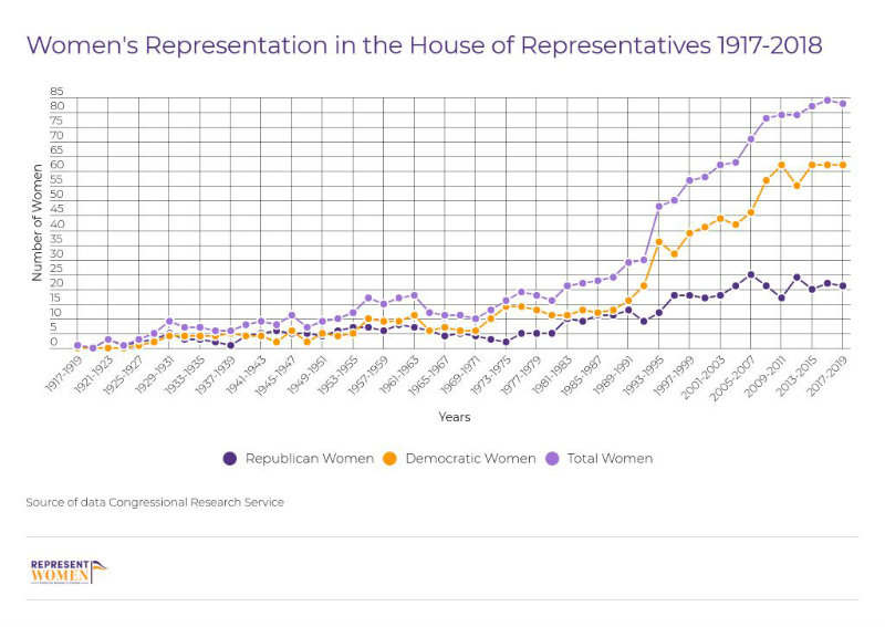 womens-representation-in-the-house-of-representatives-1917-2018!.jpg