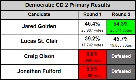 Maine_CD2_Results_Table.PNG
