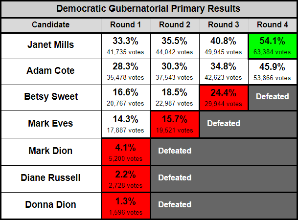 Maine_Gov_Results_Table.PNG