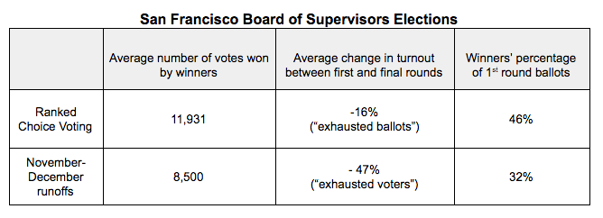 BOS_Turnout_Drop.png