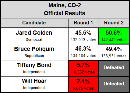 Maine_CD2_Official_Results.PNG