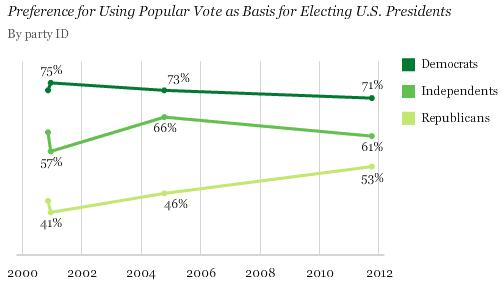 Image from Gallup