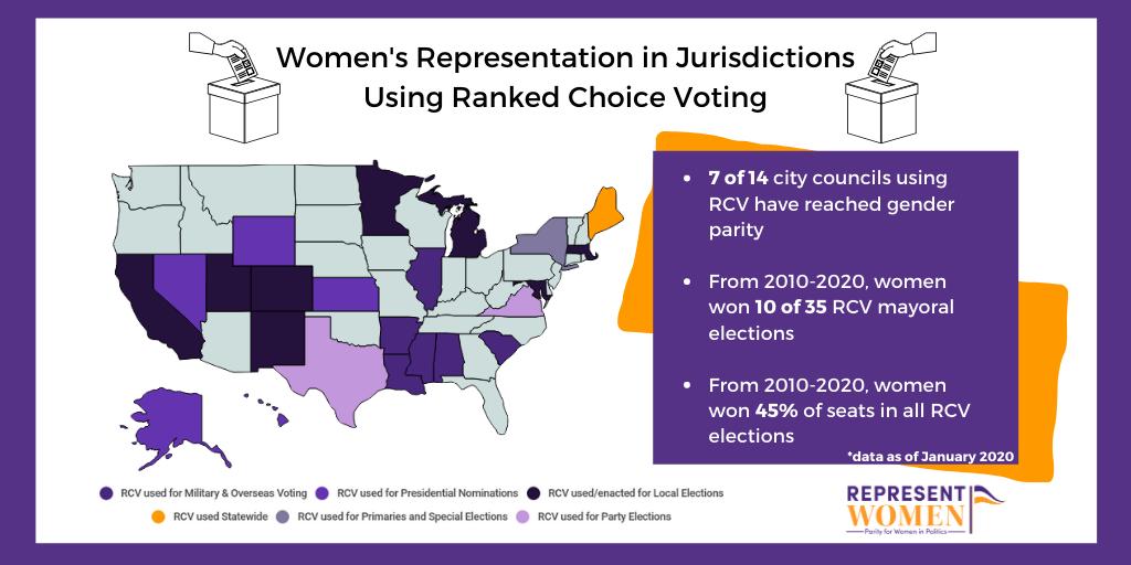women's_representation___RCV.png