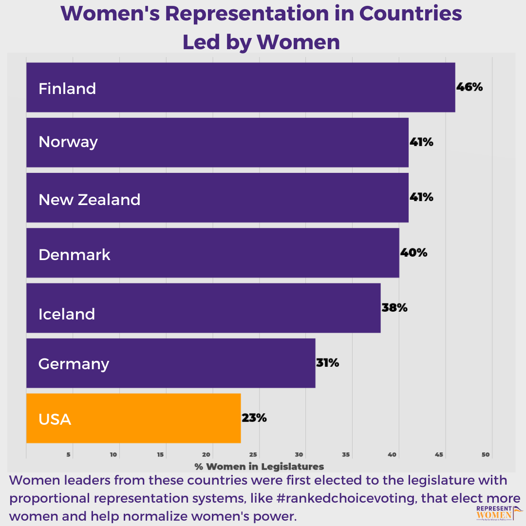 2_Women's_Representation_in_Countries_Led_by_Women.png