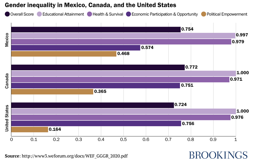 19a_reeves_genderinequality_mexico_canada_us.png