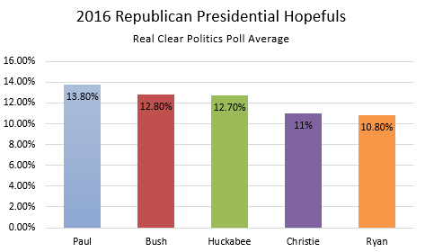 Republican primary chart