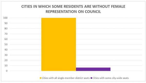 Cities by whether some unrepresented