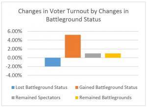 BattlegroundTurnoutBarGraph 31102014