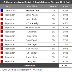 MS special election ballotpedia