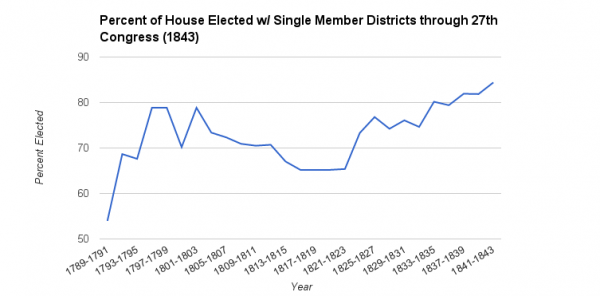 Percent of House Elected Single Member Districts 27th Congress 1843
