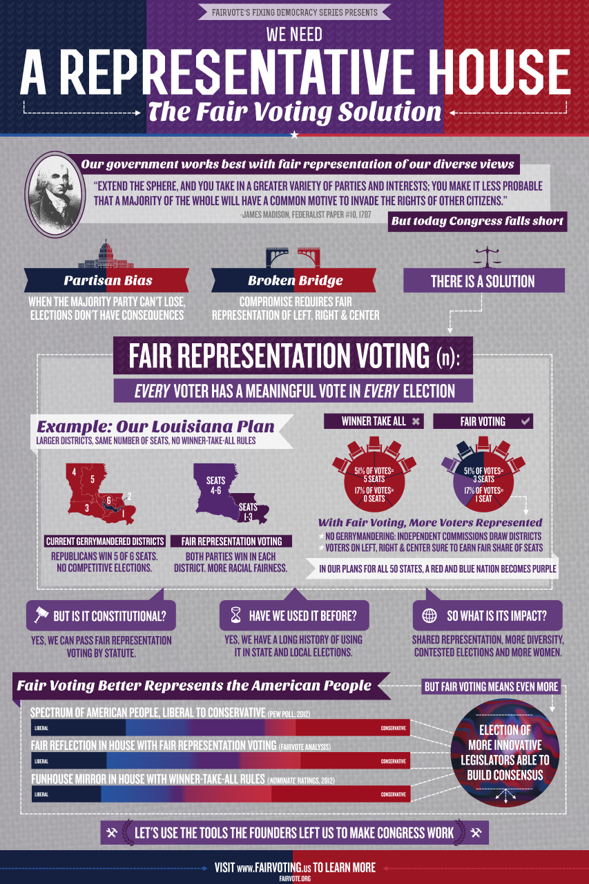 Infographic Describing the Solution to Congressional Gridlock and Partisan Bias: Fair Representation/Proportional Representation Voting