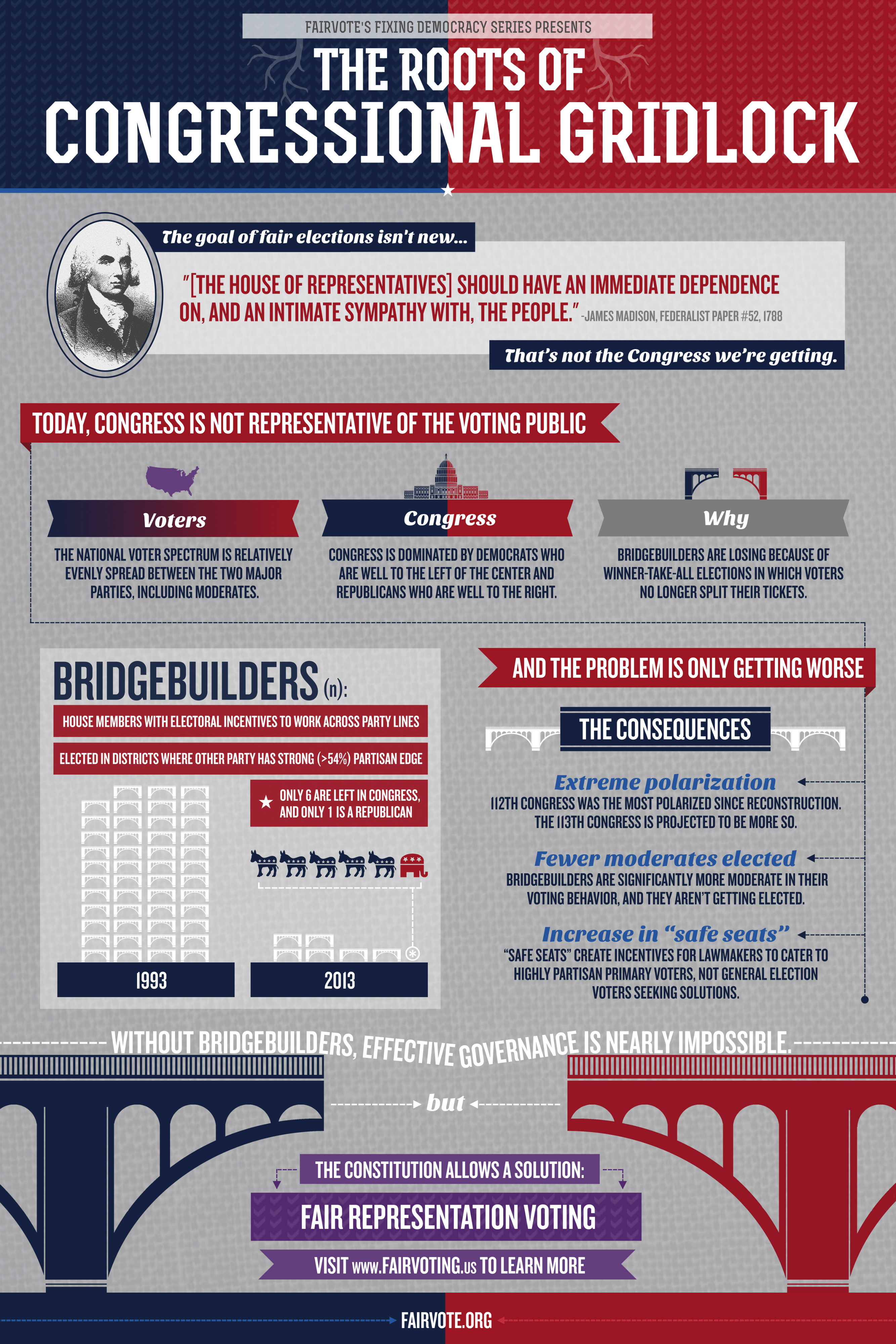 Infographic Describing Problems with and Causes Of Congressional Gridlock in the United States