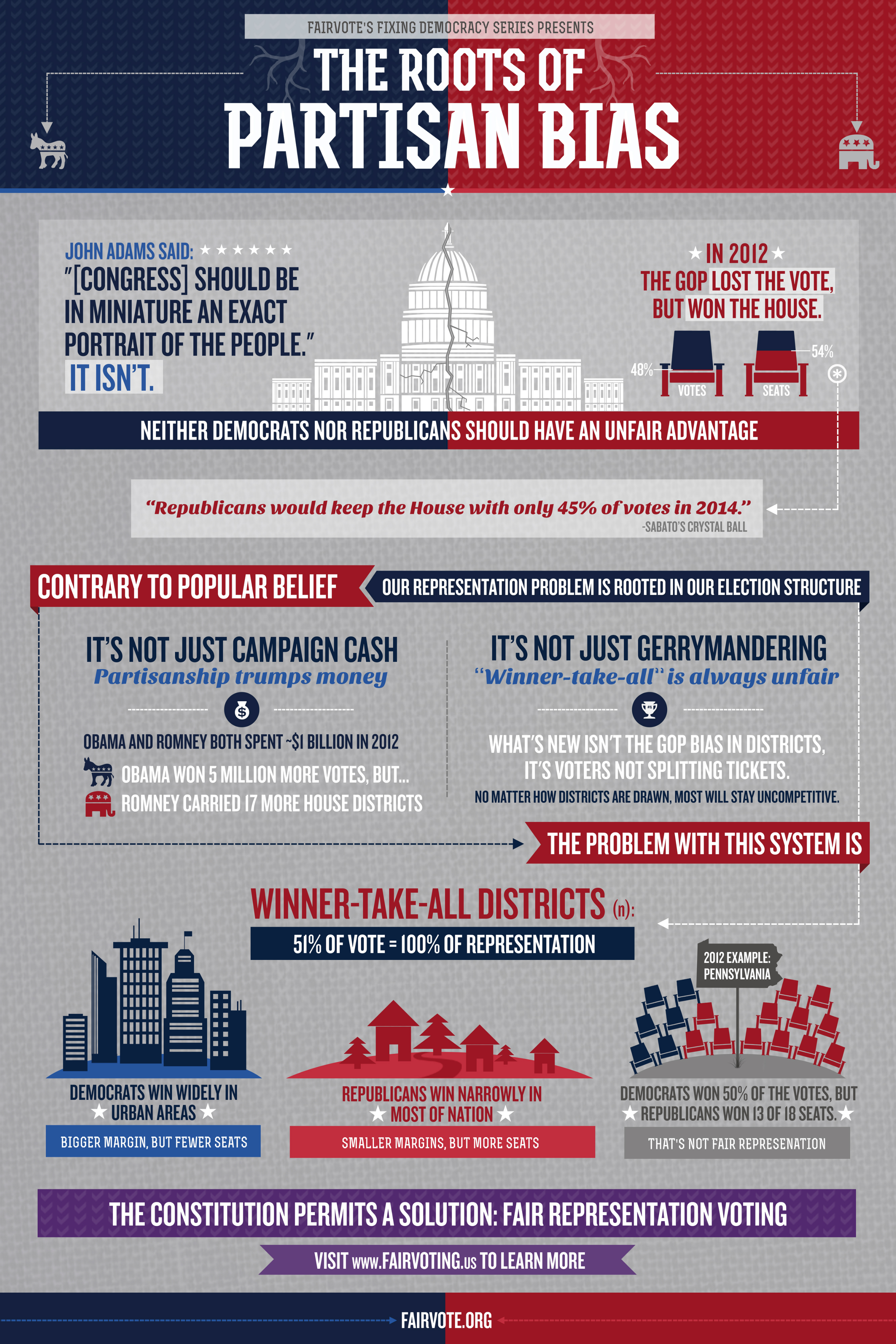 Infographic Describing Problems of Partisan Bias in Districting and Elections
