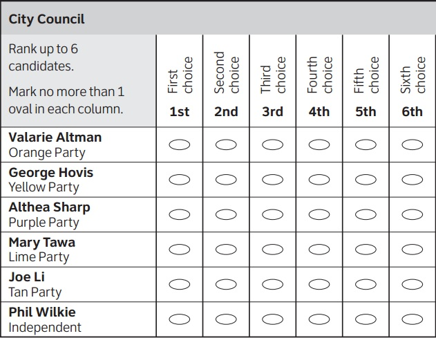 Ballot presenting a grid of ballot options, giving voters up to six rankings for six candidates.