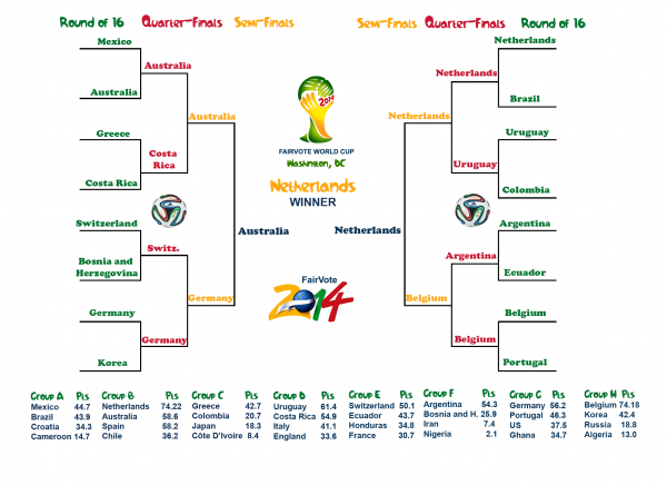 FIFA World Cup Bracket