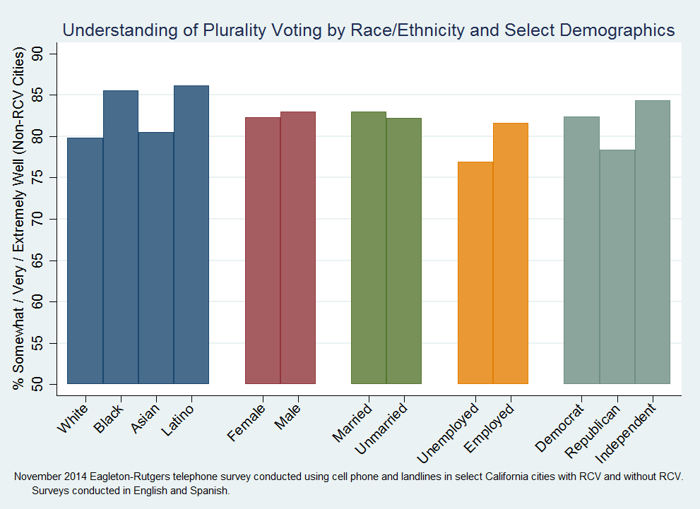 understandplurality_race_ethnicity_select_dems.png