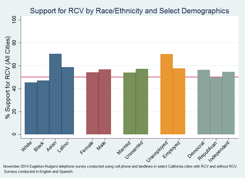 supportrcv_race_ethnicity_select_dems.png