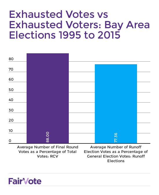 Exhausted_Votes_Exhausted_Voters.png