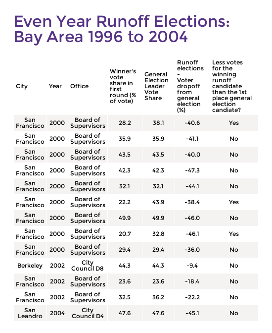 Bay_Area_Runoff_Table_(1).png
