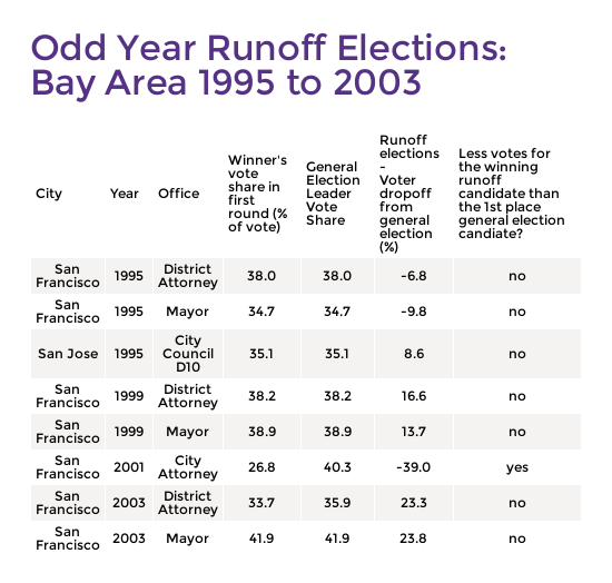 Bay_Area_Runoff_Table_odd_years_(1).png