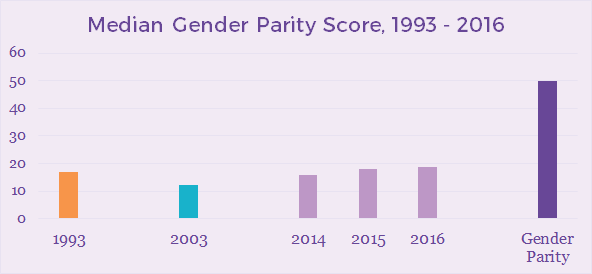 median-gender-parity-score_orig.png