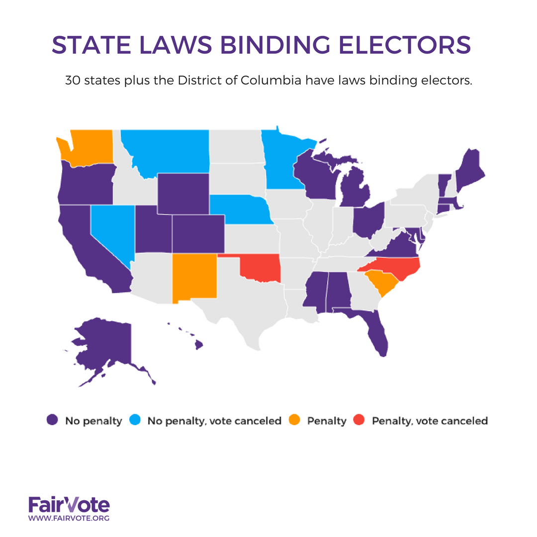 State Laws Binding Electors