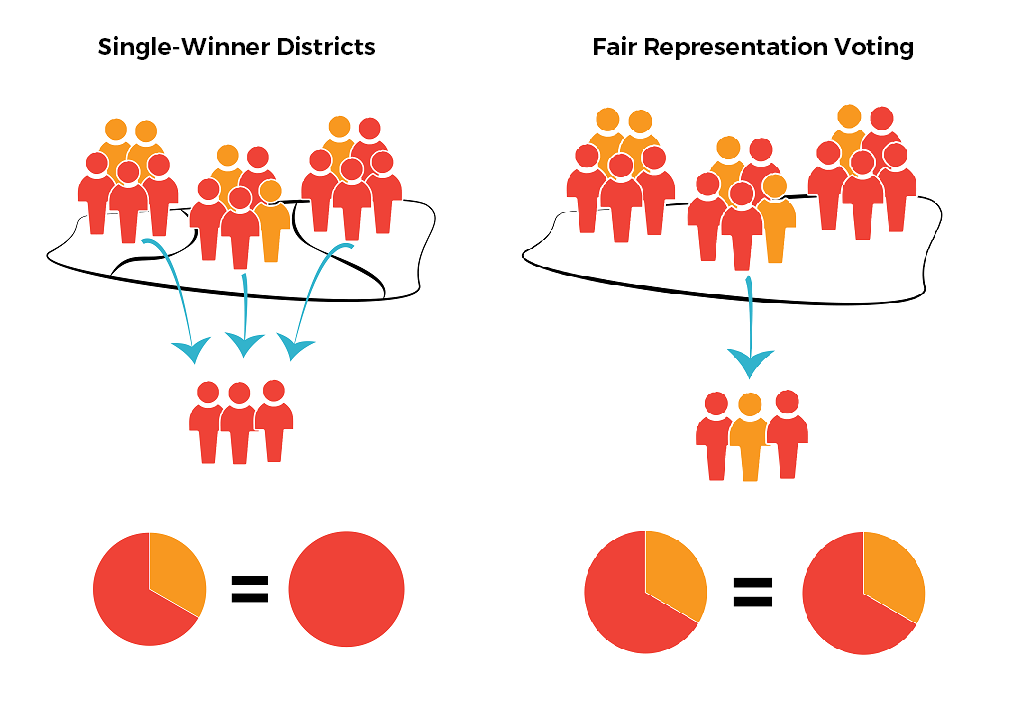 Winner-take-all_vs_Fair_Rep_graphic.png