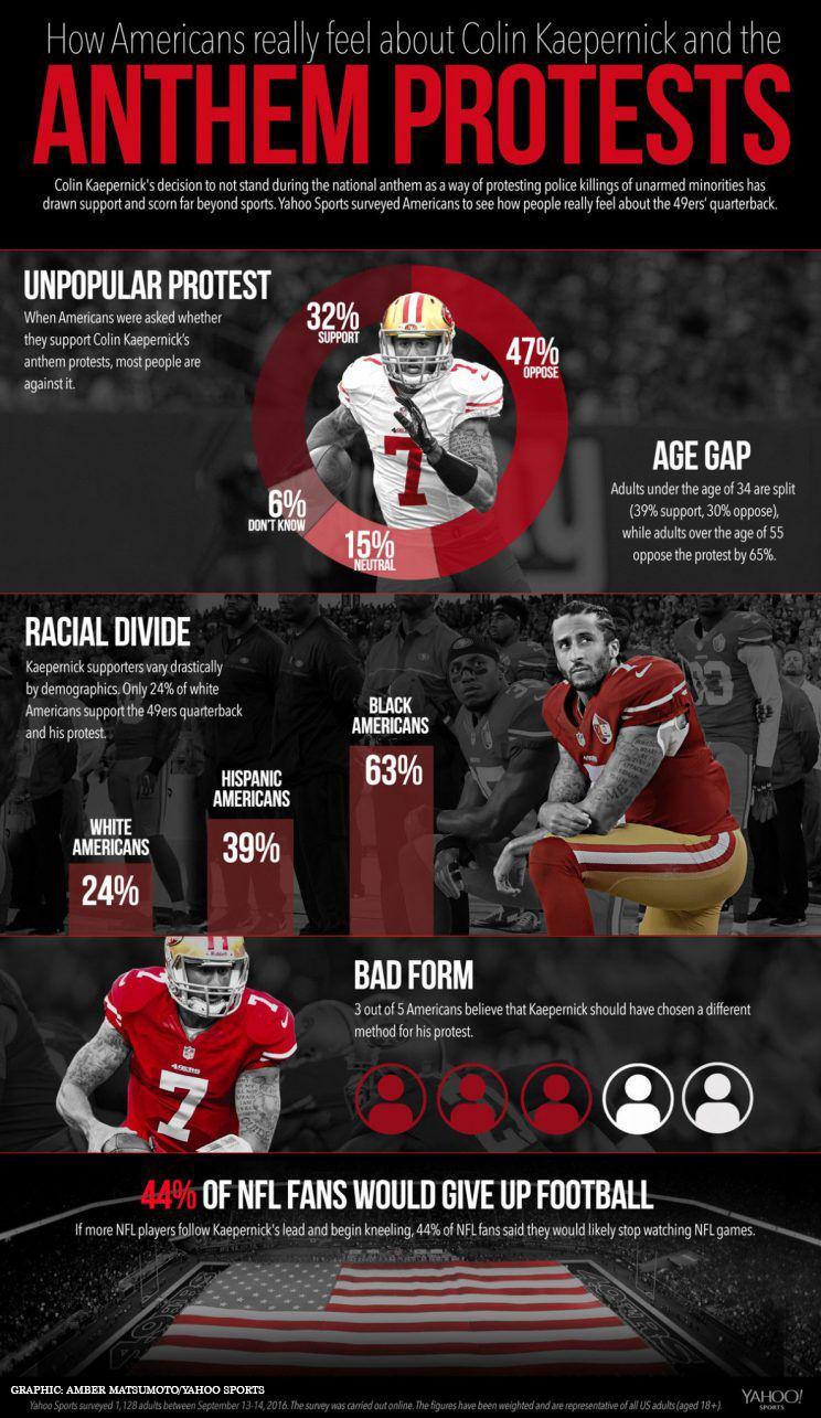 Yahoo_NFL_Protest_Poll.jpg