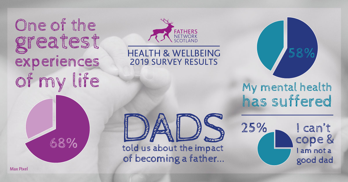 Mental Health Support For New Dads is Crucial - Fathers Network Scotland