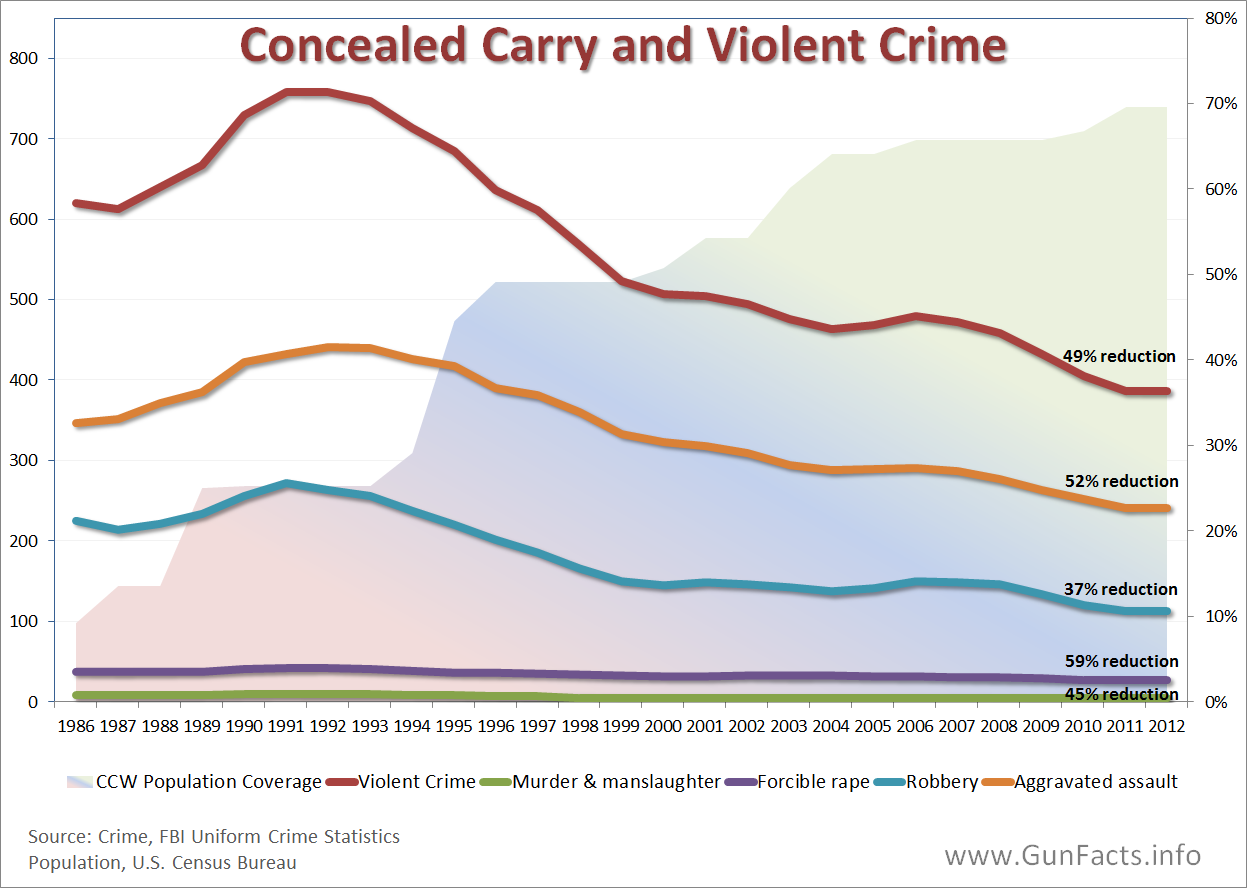 is gun control an effective method in reducing crime Statistics and facts on gun crime and gun controls vs crime you decide in addition, even though we find a correlation between the number of guns and the number of gun deaths, that correlation is worthless in deciding whether or not reducing the number of guns will save lives.