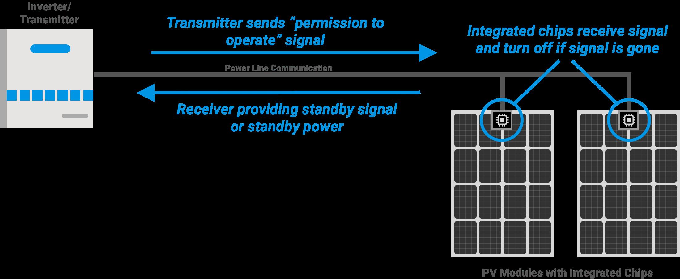 PV System Diagram