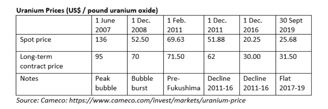 Uranium Prices table