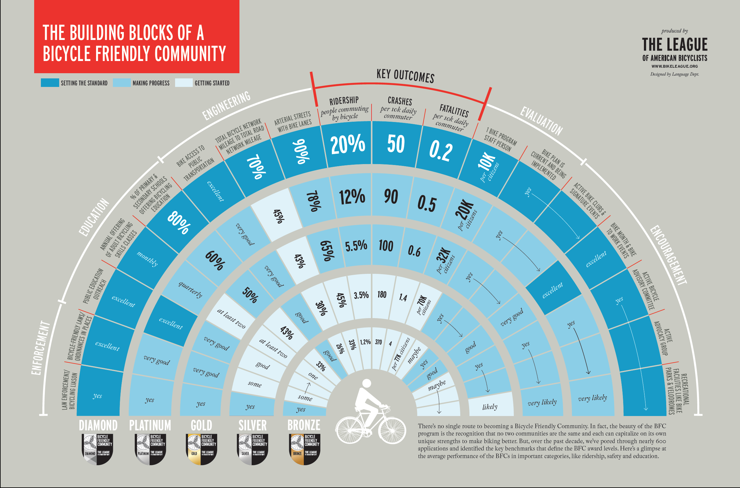 League_of_American_Bicyclists_Infographic.png
