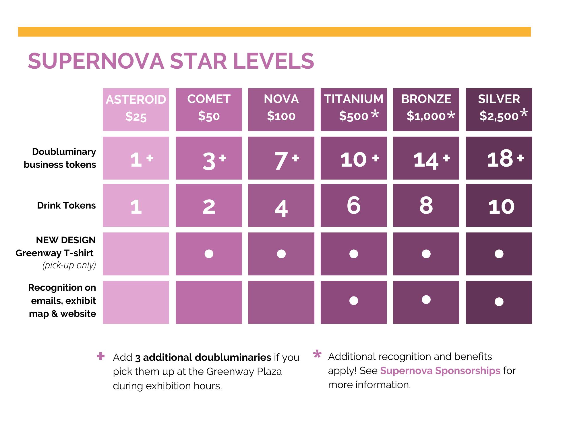 Star_Levels_-_Supernova-drinks.png
