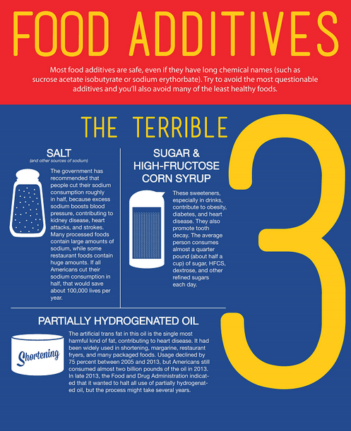 7.30_Blog_3_food_additives_snip.PNG